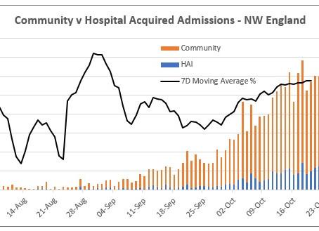 Hospital admissions statistics – A fair representation of the true position?