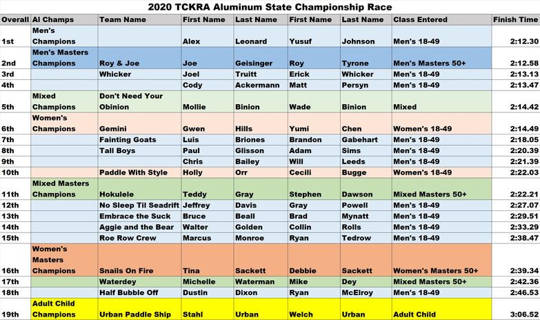 2020 TCKRA Aluminum State Championship R