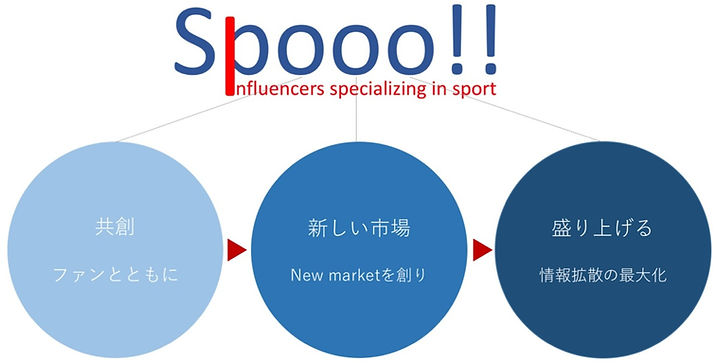 Spooo!!とは_edited.jpg