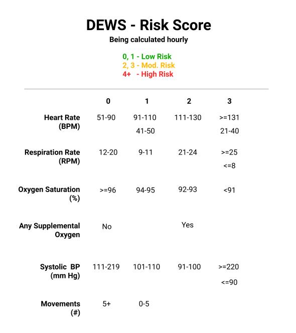 Dozee Early Warning Score