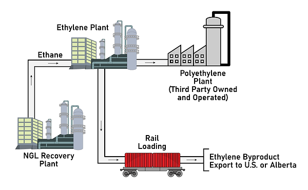 Ethylene Project Diagram-01.png