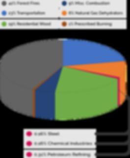Benzine-Emissions-Chart.png