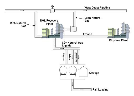 NGL Block Flow Diagram-01.png