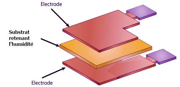 explication composition capteur humidité température tutoriel kit életronique