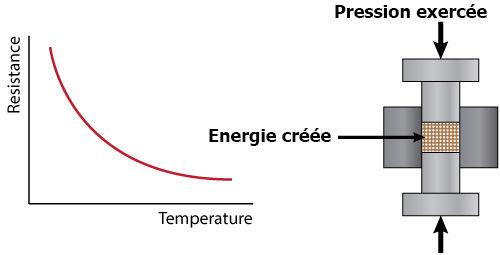 explication capteur température humidité tutoriel apprentissage courbe temperature energie
