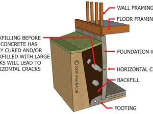 Identifying Concrete Cracks