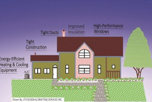 Elements of an energy-efficient home