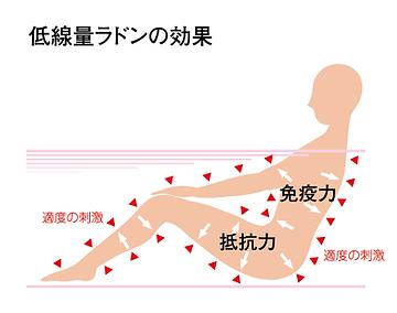 ラドンの効果の図.png