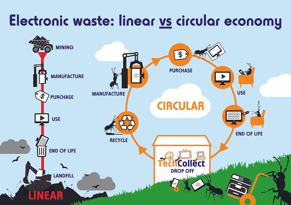 Electronic waste linear vs circular economy