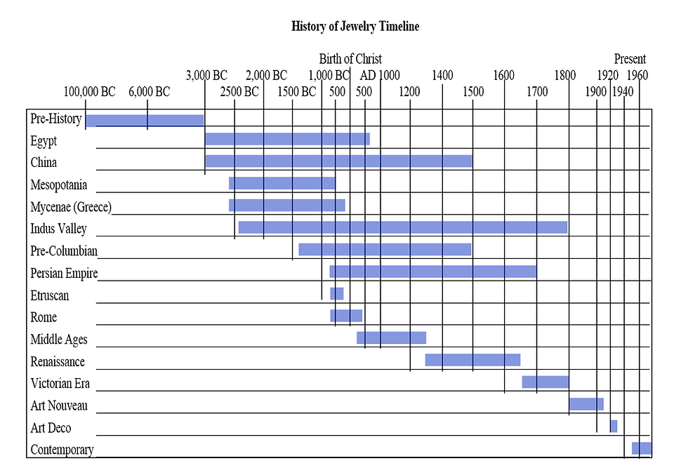 history of jewelry timeline.png