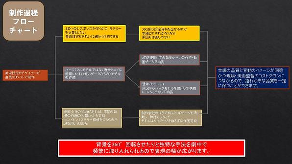 3Dアニメ営業資料.jpg