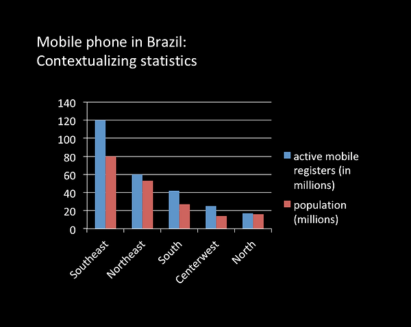 gr_mobiles_in_brazil.png