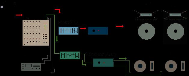PA Signal Flow