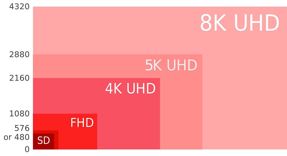 Screen Resolution Comparison Chart