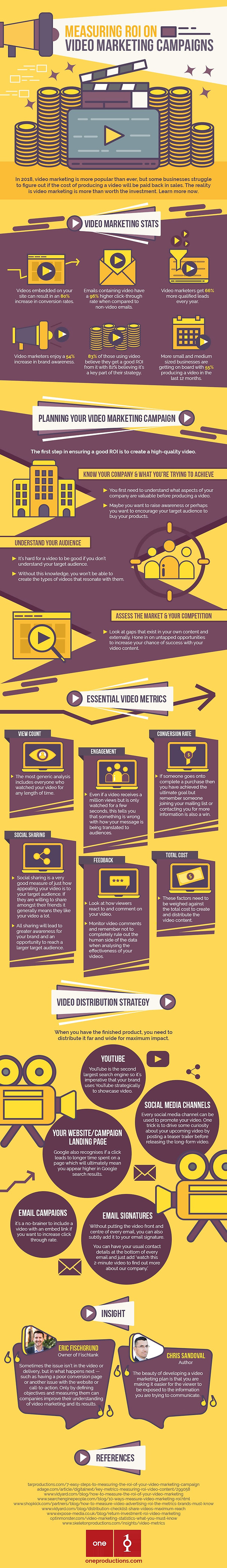 measuring-roi-on-video-marketing-campaig