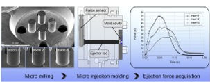 Journal of Materials Processing Technology] Impact of deep
