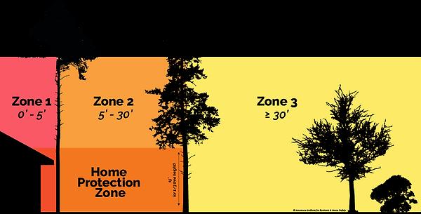 ibhs-defensible-space-horizontal-2.png
