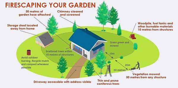 Firescape-your-garden-851x423.jpg