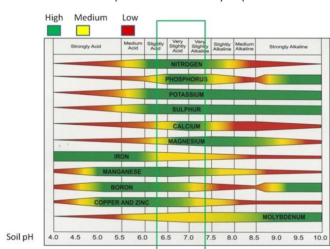 Soil ph chart