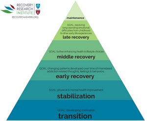 https://www.recoveryanswers.org/assets/Terry-Gorski-Model-of-6-Addiction-Recovery-Stages-1.png
