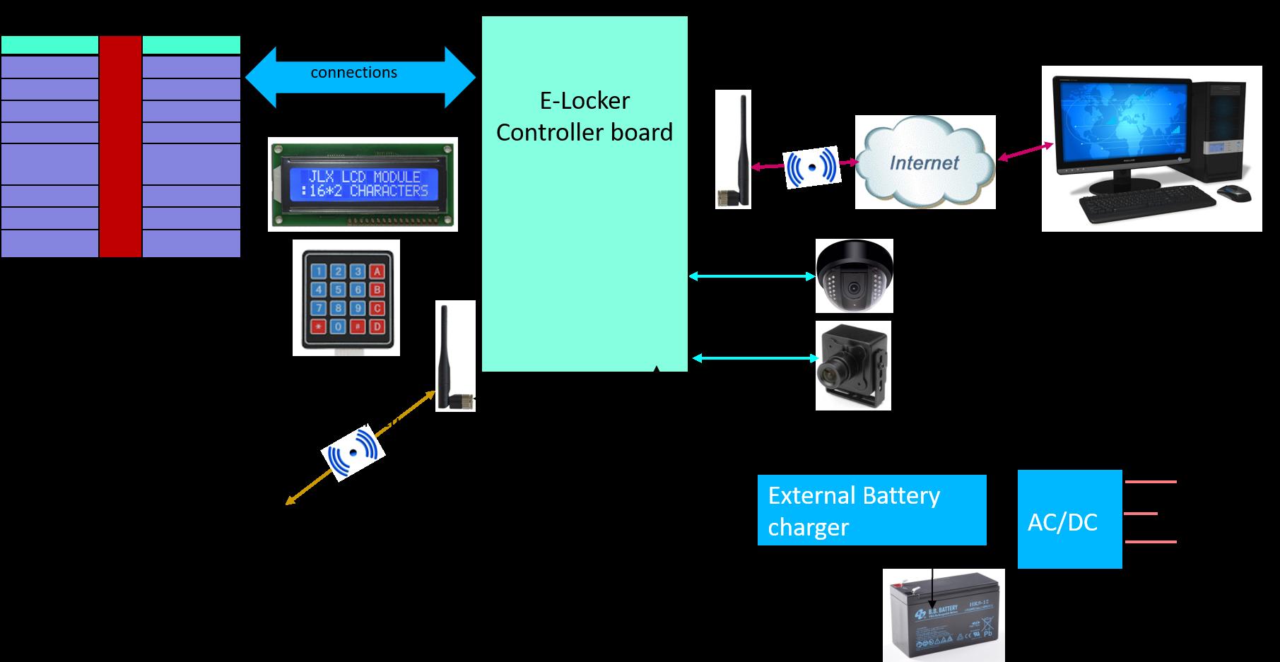 E-LOCKER SOLUTION