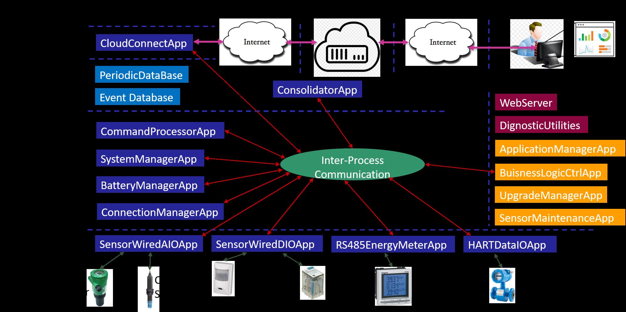 ReAP Framework