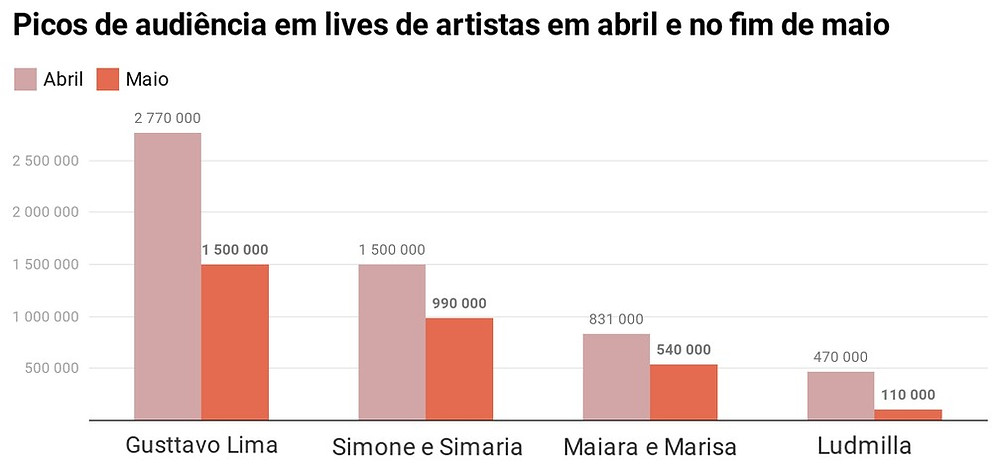 audiencia lives artistas — Gráfico: G1