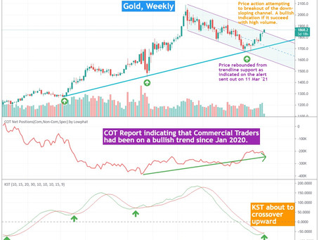 Gold (GLD ETF) dated 18 May 2021