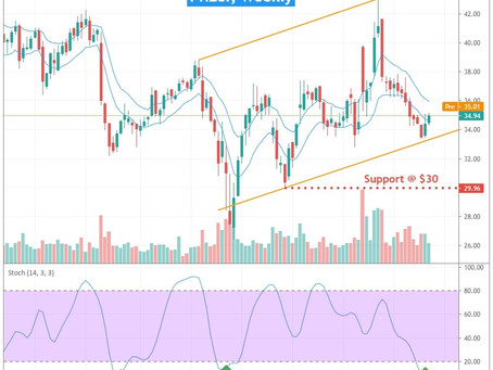 PFIZER (NYSE: PFE) 15 MARCH 2021