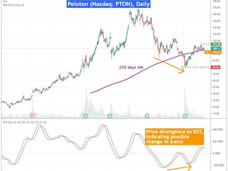 Peloton Interactive (Nasdaq: PTON) dated 22 Jun 2021