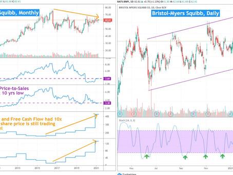 Bristol Myers Squibb (NYSE:BMY) 13 April 2021