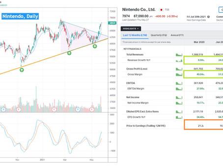 Nintendo (TSE: 7974.JP) dated 28 May 2021