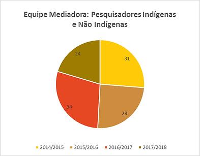 equipe_mediadora_pesquisadores_indígena
