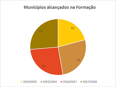 Municipios_alcançados_na_formação.png