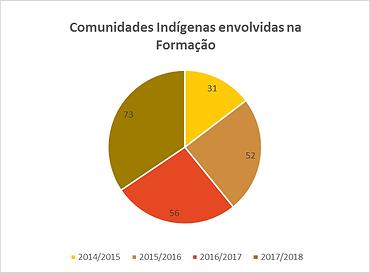 comunidades_indígenas_envolvidas_na_for