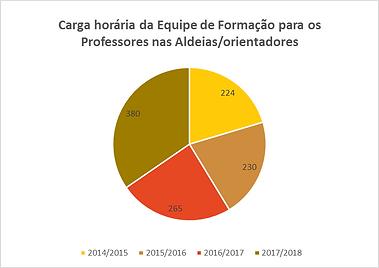 carga_horária_da_equipe_de_formação_p