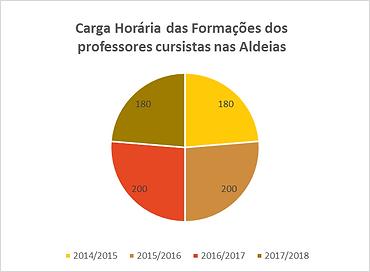 carga_horária_das_formações_dos_profe