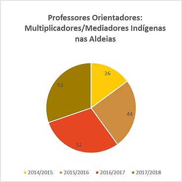 professores_orientadores_multiplicadores