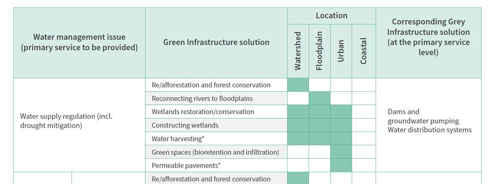 Source: UNEP-DHI/IUCN/TNC (2014, table 1, p. 6).