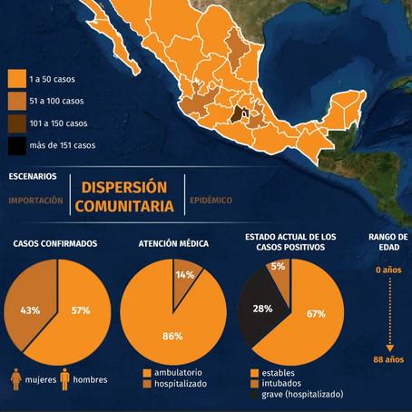 Este es el mapa de hoy 1 de abril sobre Covid19 en México