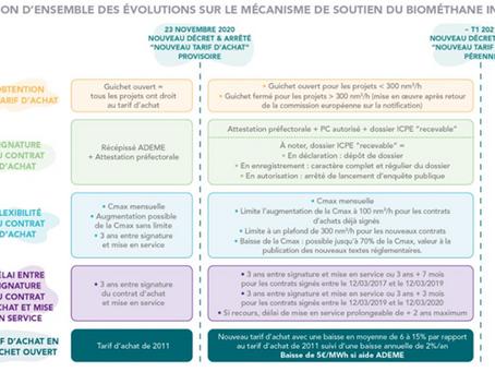 Evolution des tarifs de rachat de biométhane