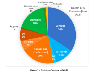 New Publication! Community Greenhouse Gas Emissions Report Online