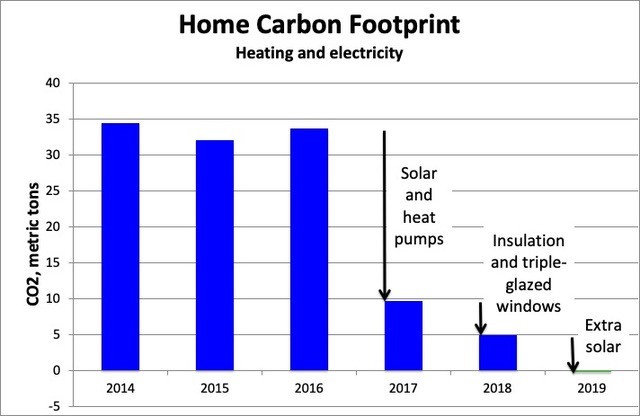Home Carbon Footprint before and after