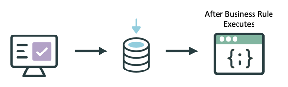 After Business Rules execute after the database operation occurs.