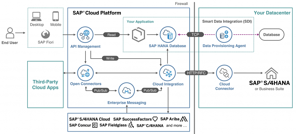 Integration Excellence @ SAP TechEd 2019 – integration://excellence – The  blog of Whitepaper InterfaceDesign