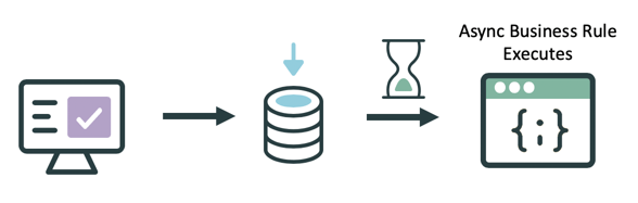 Async Business Rules execute asynchronously after a database operation occurs.