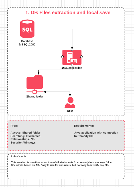 Simple schema of Export process from BMC's DB