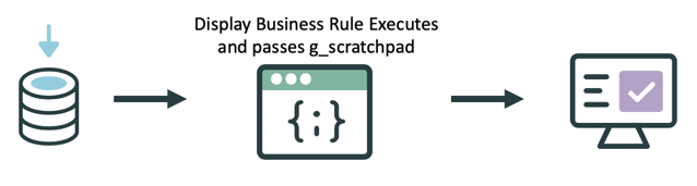 Display Business Rules pass data for use by client-side scripts.