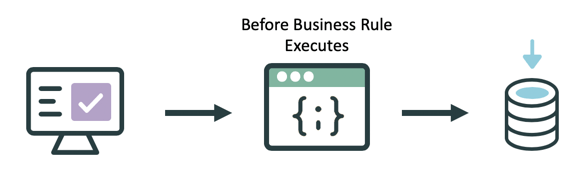 Before Business Rules execute before the database operation occurs.