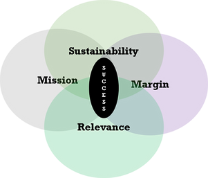 mission_margin_Sustainability_relevance.